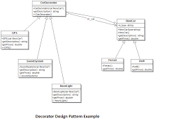 Decorator Design Pattern Example Delectable Decorator Design Pattern Explained With Simple Example Structural