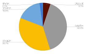 Apex ランク 分布