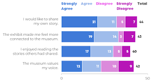 Diverging Stacked Bar Charts Visualizing Survey Results Crowded Agree Disagree Scales