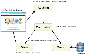 Diagram Of Laravel Applications Web Development Tech