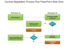 Her Likes This Contract Negotiation Process