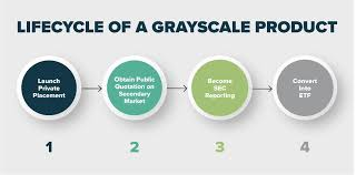 Your symbols have been updated. Grayscale Bitcoin Trust Gbtc Stock Message Board Investorshub