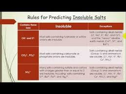 Predicting Solubility Of Salts And Precipitation Reactions Lecture