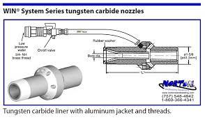 Sandblasting Nozzle Chart Nozzles Win Wet Blast Norton Sandblasting Equipment