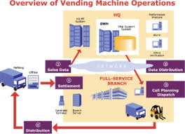Vending Machine Competitors Awesome Managing Complexity Through Data Warehousing
