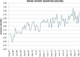 velocity of money an overview