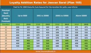 Lic Loyalty Addition Chart Lic Jeevan Saral Plan 165 Premium Maturity And Benefits