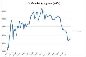 The Decline And Rise Of U S Manufacturing In One Chart The