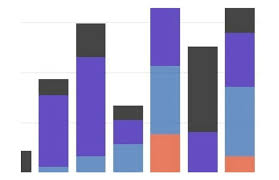 Stacked Bar Chart Example Best Examples Of Stacked Bar Charts For Data Visualization