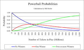 Powerball Winning Chart Powerball Odds