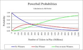 Powerball Chart Powerball Odds