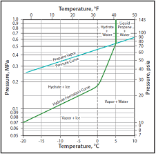 Propane Volume Temperature Correction Chart Campbell Tip Of The Month