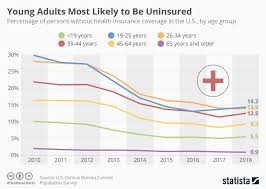 Chart Group Chart Young Americans Most Likely To Lack Healthcare