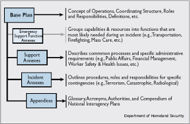 Operation Plan Outline Hco Emergency Operations Plan Phe