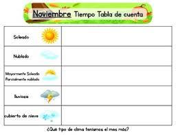 Weather Chart Spanish