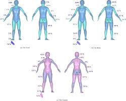 Dubois Body Surface Area Chart Human Body Surface Area Database And Estimation Formula