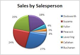 create a pie chart in excel explode or expand a pie chart office support