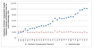 Hospital Surgery Rates For Workers Compensation Vary Widely