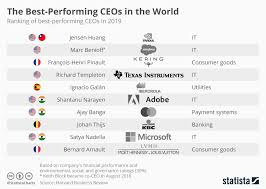 Chart The Best Performing Ceos In The World Statista