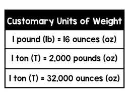 54 Paradigmatic Customary Weight Chart