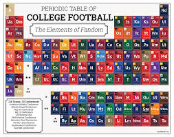 Periodic Table of College Football Print Perfect for College