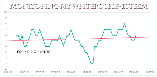 Self Esteem Chart Writing Self Esteem The Search For Confidence Continues