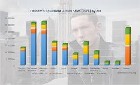 Eminem Albums And Songs Sales Chartmasters