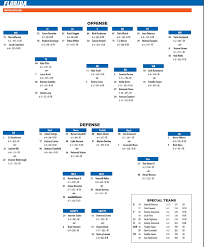 Florida Tennessee Game Depth Charts Gatorsports Com