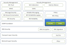 What Is Service Oriented Architecture Access Control Service Oriented Architecture Security