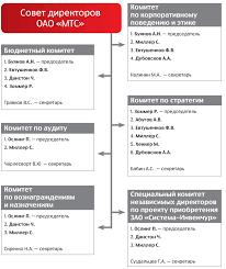 Корпоративное управление Состав комитетов Совета директоров ОАО МТС по состоянию на 31 декабря 2011 года