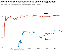 Trump Played So Little Golf Last Month That He Tied Obama