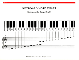 Piano Note Number Chart Elementary Piano Note Chord Chart Res Hmp Pp314