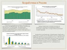 Презентация Безработица скачать бесплатно Безработица в России Уровень безработицы отношение численности безработных к