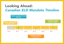 Truck Log Book For Sale Get The Facts The Canadian Eld Mandate Eld Facts