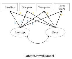 because the paths are constrained we are attempting to estimate on growth curve modeling the means of the latent variables these means give us the overall