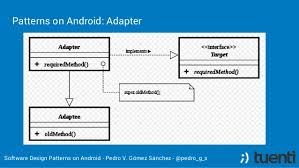 Android Design Patterns Best Software Design Patterns On Android English