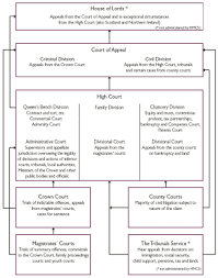Lisas Pegasus Pages The Structure Of English Courts