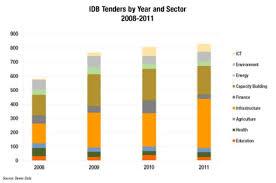 Iadb Organizational Chart Idb Reformed But Ready Devex