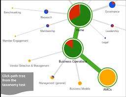 Taxonomy Design Services Dovecot Studio