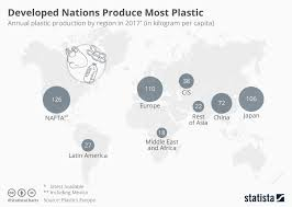 Chart Developed Nations Produce The Most Plastic Statista