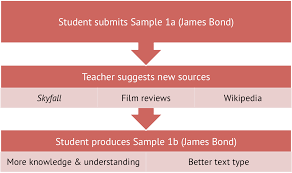 wt sl samples from this diagram you can see how the teacher has suggested different source texts to help the student write a new and improved task sample