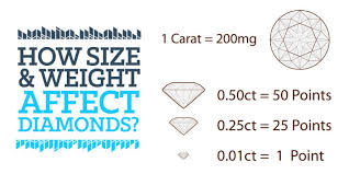 Real Size Diamond Carat Chart Diamond Carat Chart Size Weight Effect On Diamonds