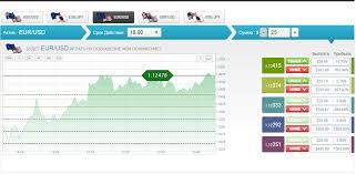 Руководство по торговле на рынке бинарных опционов