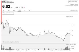 Acbff Stock Price Chart Why Is Auroras Share Price Struggling Aurora Cannabis