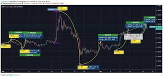 Ripple Trade Chart Ripple Price Gearing Up For An Uptrend Cryptonewsz