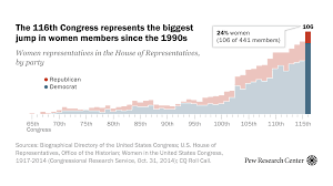 Us House Chamber Seating Chart A Record Number Of Women Will Be Serving In 116th Congress