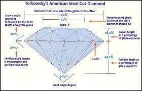 Diamond Cut Chart Ideal Adelstein Co
