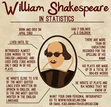 william shakespeare s works william shakespeare in statistics daily infographic