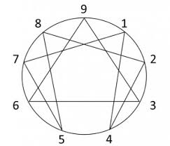 Personality Tools Understanding The Enneagram From A Myers
