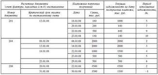 Управление оборотными активами Под управлением оборотными  Отчет о списании дебиторской задолженности метод ФИФО